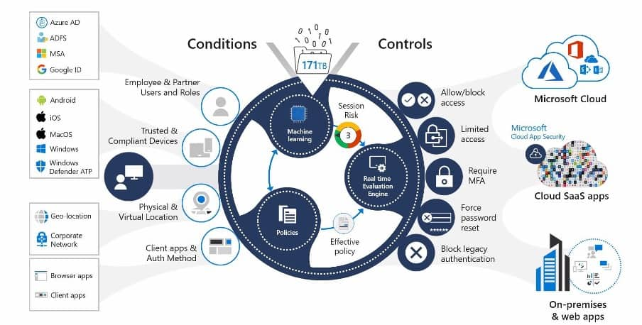Conditional Access